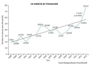 Malaria-en-Venezuela